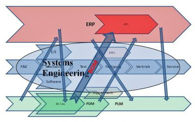 End-to-End Strategy: Systems Lifecycle Management (SysLM®)