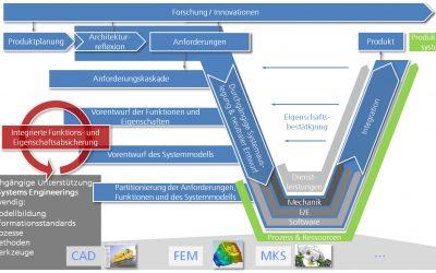 Modellbasiertes Systems Engineering – Durchgängige Entwicklung mit erlebbaren Prototypen