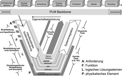 Interdisciplinary Product Development – Model Based Systems Engineering