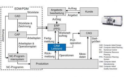 Notwendige Voraussetzungen für die Realisierung von Industrie 4.0