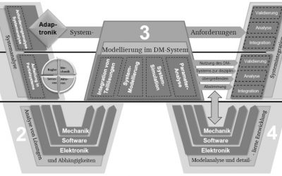 """The """"W-Modell"""" – A Systems Engineering based Approach to Active Systems Development"""