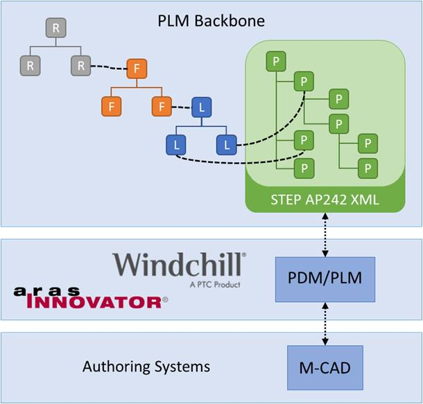 Enabling System Lifecycle Management through neutral data interfaces
